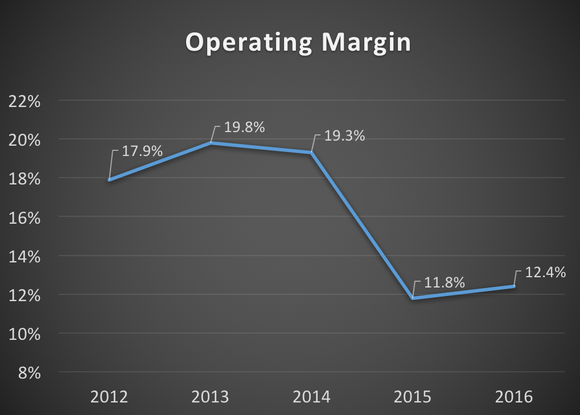 Copa's operating margin from 2012 to 2016