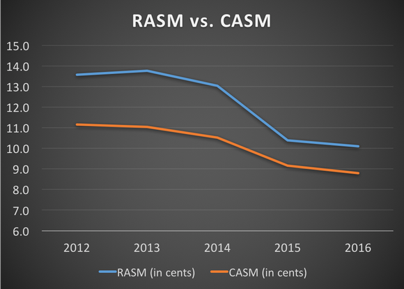 Copa's RASM and CASM from 2012 to 2016