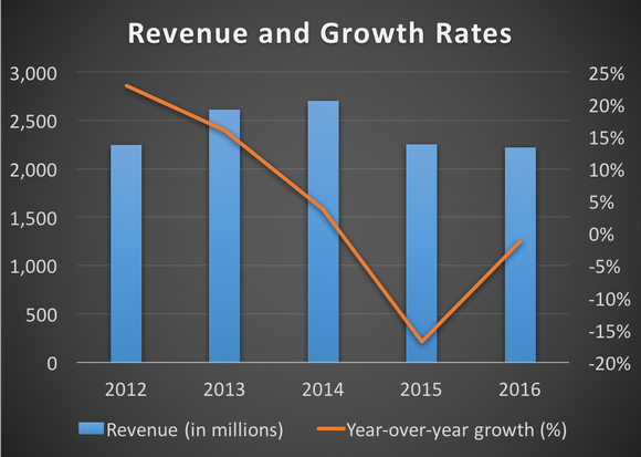 Copa's revenue and growth rates from 2012 to 2016