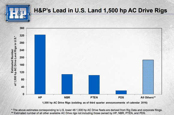 Helmerich & Payne's AC drill rig lead is material.