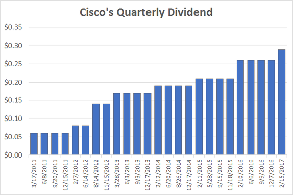 Today Analysts Focus on Apple Inc. (AAPL), Cisco Systems, Inc. (CSCO)