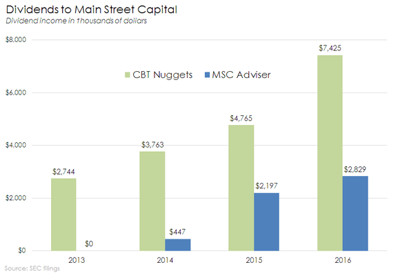 Chart of CBT Nuggets and MSC Adviser dividends to Main Street Capital.