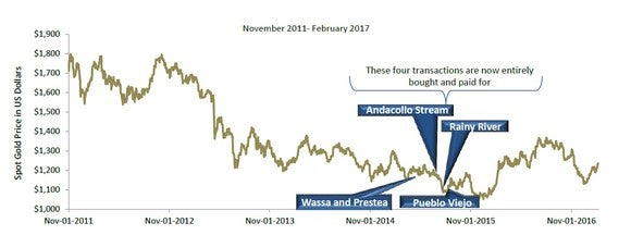 Chart showing Royal Gold's bought streams in recent years.