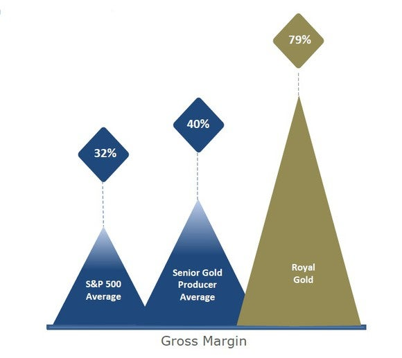 Picture comparing Royal Gold's gross margin with senior gold producer average and S&P 500 average.