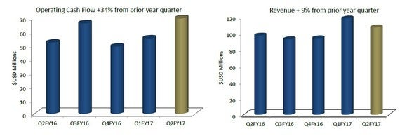 Chart showing Royal Gold's reveune and cash flow growth in recent quarters.