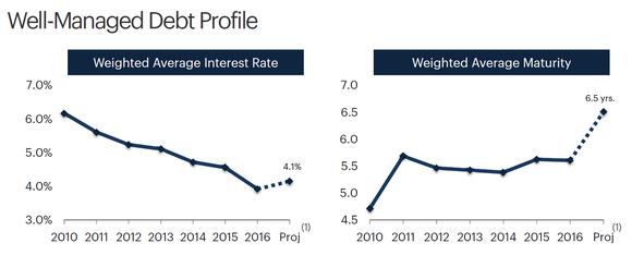 Chart of HCP's debt metrics over time.