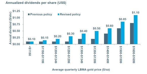 Chart reflecting Newmont Mining's previous and revised dividend policy.