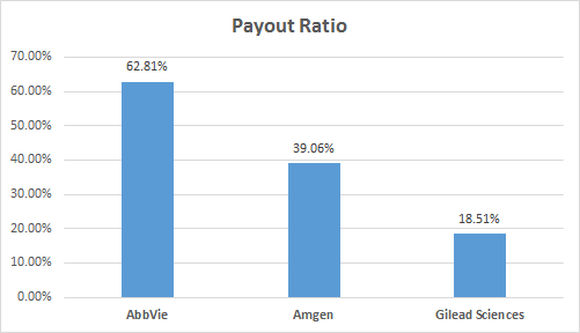 Biotech stock dividend payout ratio chart