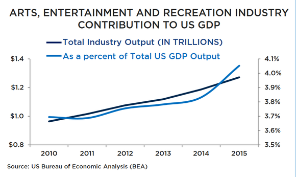 Entertainment and recreation spending growth chart.
