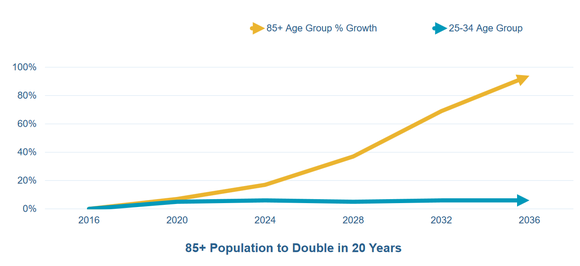Chart of 85+ population growth over the next 20 years.