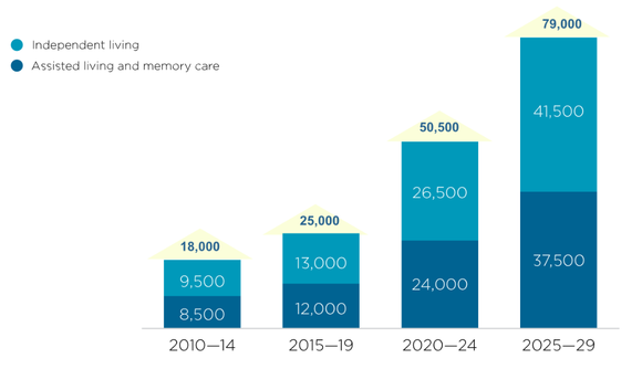 Chart of expected demand for senior housing units through 2029.