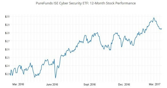 Chart showing PureFunds ISE Cyber Security ETF 12-month returns
