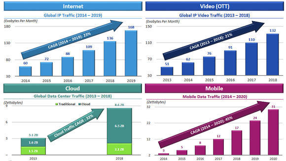 Charts of expected data traffic growth.
