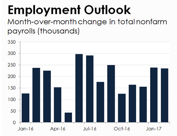 Bar chart of monthly change in total nonfarm payrolls.