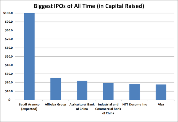Table showing Saudi Aramco's IPO is expected to raise as much as the prior five biggest raised combined.