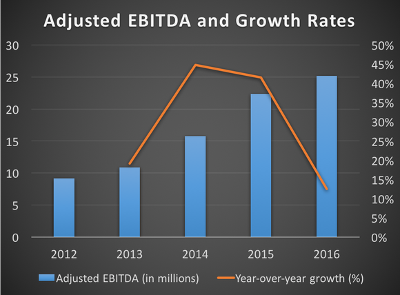 Chart showing adjusted EBITDA and growth rates from 2012 to 2016