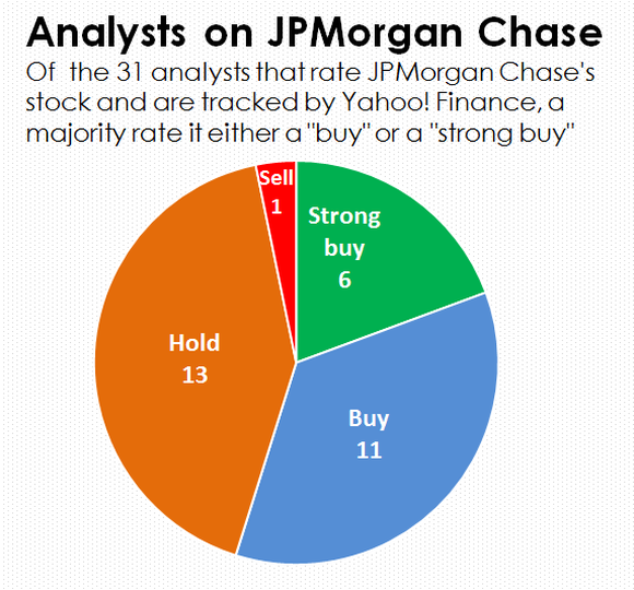 A pie chart of analysts' ratings of JPMorgan Chase.