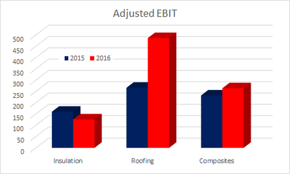 Segment earnings, showing a strong rise in roofing in 2016.