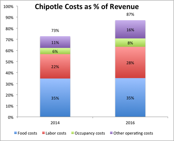 Bar chart showing restaurant costs have climbed from 73% of revenue to 87% of revenue.