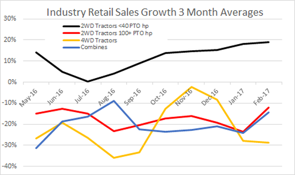 Chart that shows mall-horsepower sales remain positive, larger tractors remain negative but ticked up a bit on a 3-month basis to February