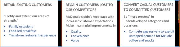 McDonald's customer strategy: retain, regain, convert.