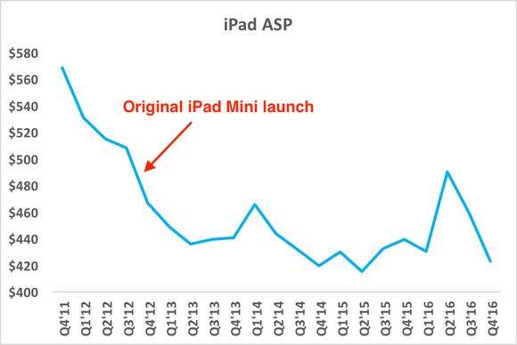 Chart showing declining iPad average selling prices