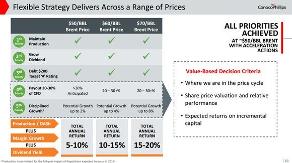 I slide showing the range of investment options ConocoPhillips has at various oil prices.