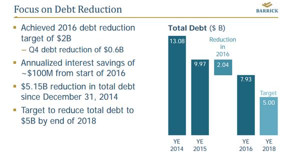 Barrick's debt reduction efforts.