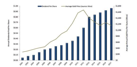 Royal Gold's dividend kept going up despite gold prices falling.