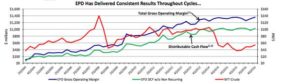 Enterprise Product Partners' distributable cash flow held up despite weak energy prices.