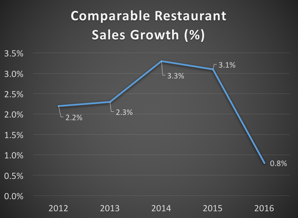 Comparable restaurant sales growth from 2012 to 2016