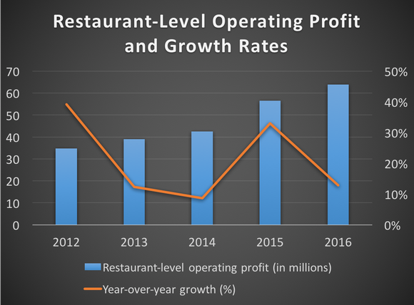 Restaurant-level operating profit and growth rates from 2012 to 2016