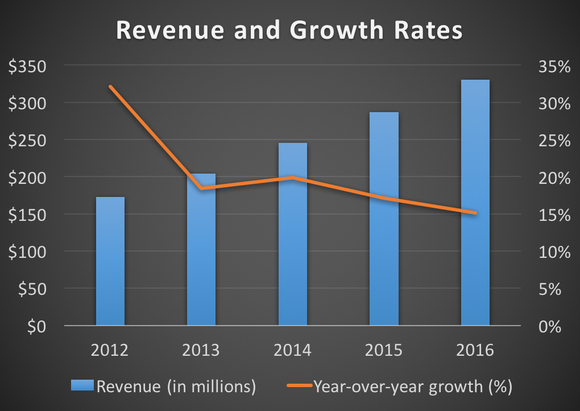 Revenue and growth rates from 2012 to 2016