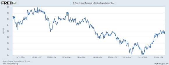 Graph showing 5-year inflation rate