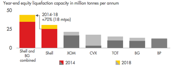 Chart showing year-end equity liquefaction capacity per year for the major publicly traded oil companies, with the combined Shell/BG having by far the largest amount.