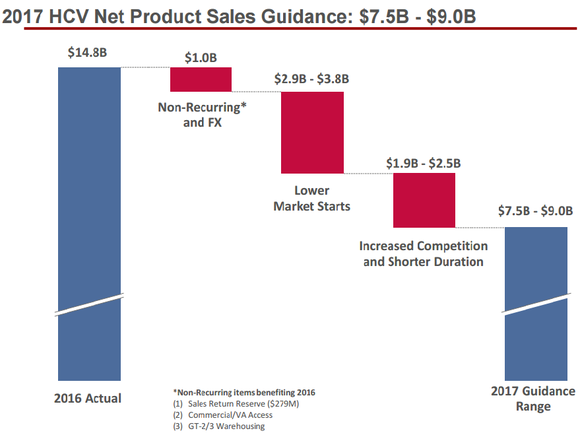 Gilead Sciences 2017 HCV sales projections