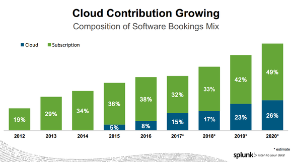Bar chart of Splunk cloud based bookings as a percentage of subscription bookings by year. They've been growing.