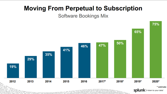 Bar graph of Splunk subscription revenue by year. It's been growing as a percentage of the total.