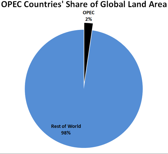Pie chart showing OPEC countries make up only 2% of global land area.