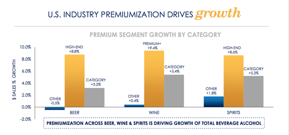 chart of alcohol growth by category