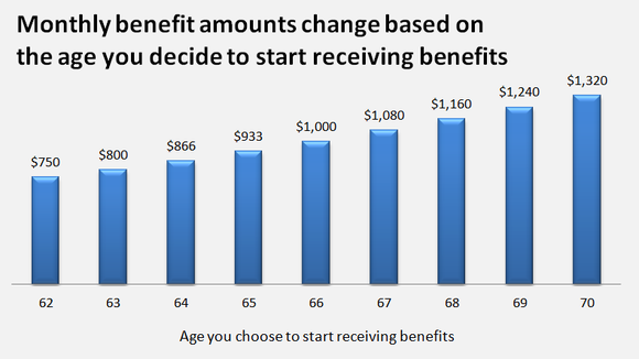 A chart showing how much Social Security benefits change depending on the age when you claim.