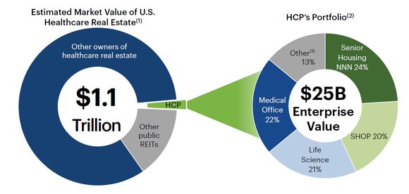 HCP's portfolio competition, and graph showing the fragmentation of health care real estate.
