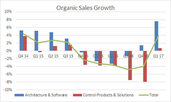 Total organic sales growth turned positive in the first quarter
