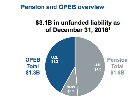 Pension obligations are a potentially bigger problem for Alcoa than debt.