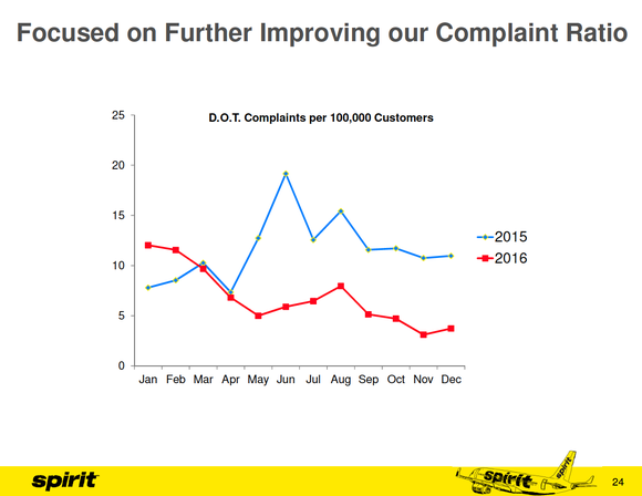 Chart showing that Spirit's rate of complaints to the Department of Transportation improved from 2015 to 2016