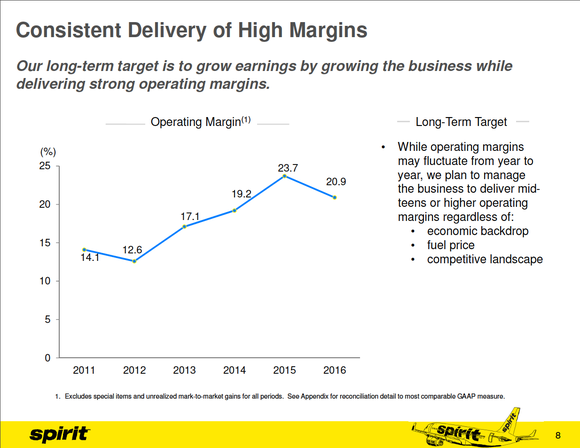 Spirit's adjusted operating margin from 2011 to 2016 has ranged between 12.6% and 23.7%.