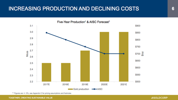 Goldcorp sees costs going down even as it builds new mines.