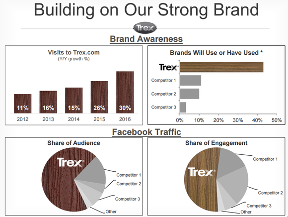 Presentation slide showing Trex's dominant social media share and brand recognition.