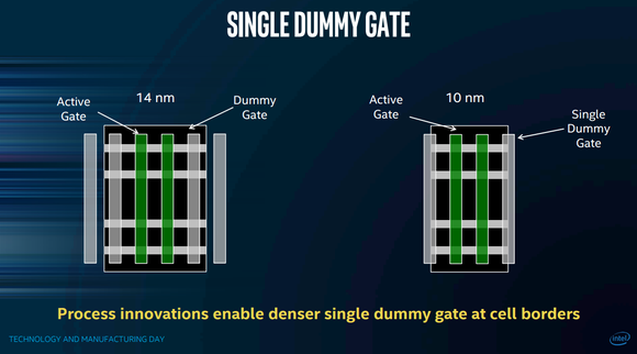 Intel says that moving from using two dummy gates per logic cell to one results in a 20% reduction in logic cell area.