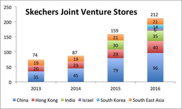 Stacked bar chart of Skechers Joint Venture stores from 2012-2016. 2012 stores were 74, 2016 were 212.